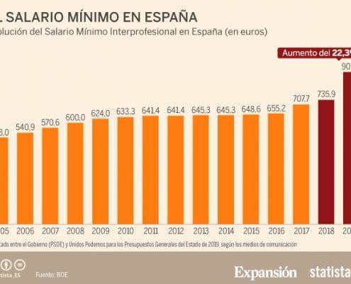Salario Mínimo 2019 Expansión